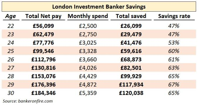investment banker savings