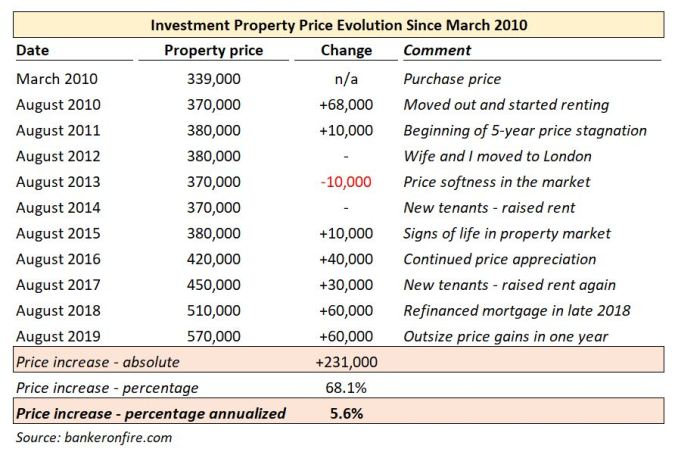 investment property price evolution
