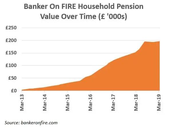 pension value evolution