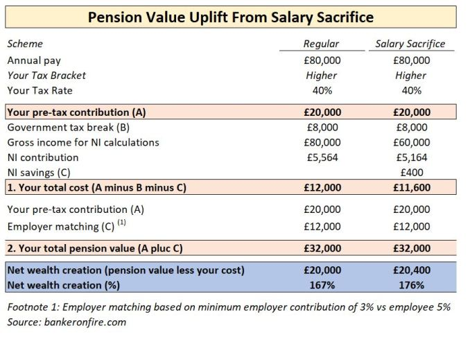 pension value uplift from salary sacrifice