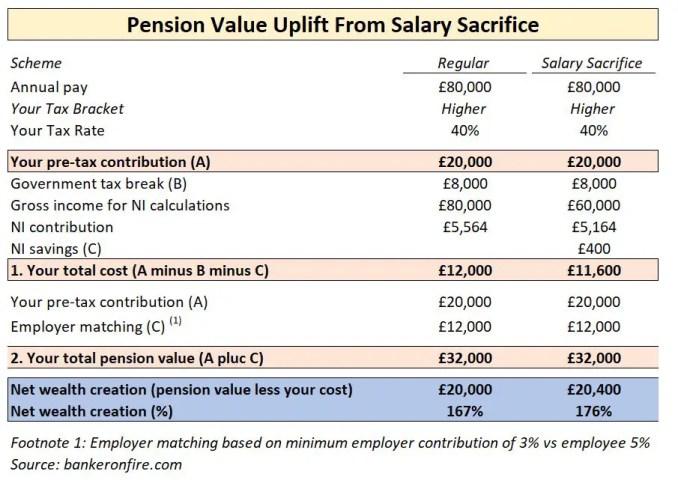pension value uplift from salary sacrifice