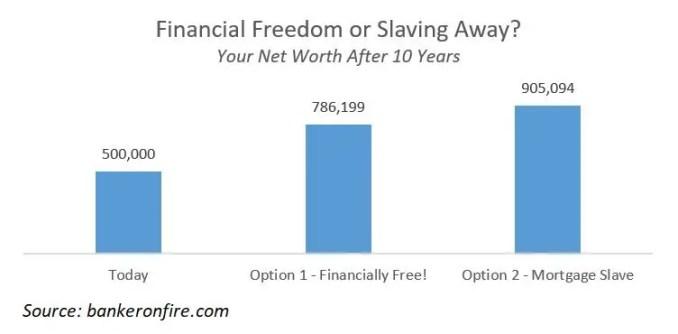 Debt is...good?