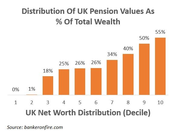 uk pension as % of net worth