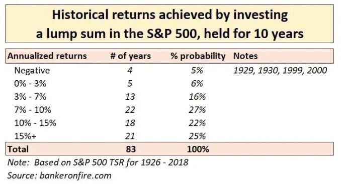 stock market investing - 10 year lump sum