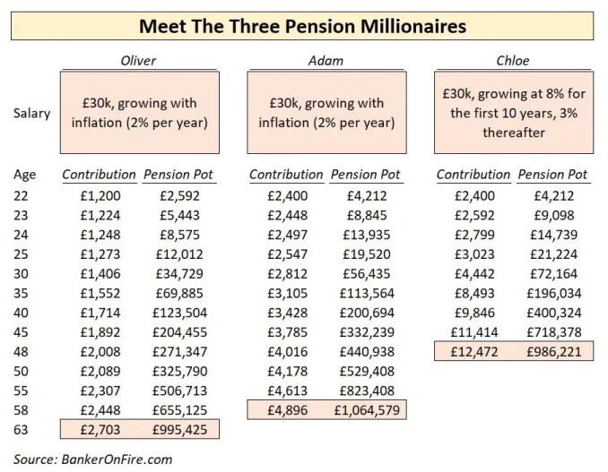 Pension Millionaires