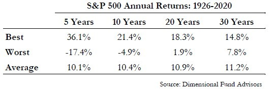S&P 500 annual performance
