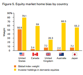 Home bias across various stock markets