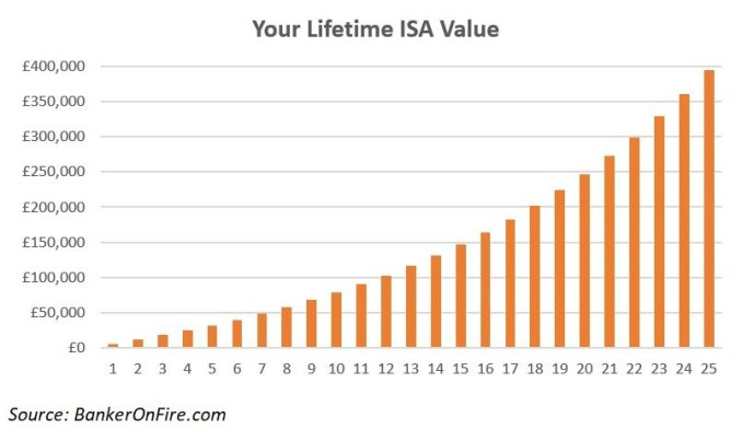 Your First Million - Lifetime ISA