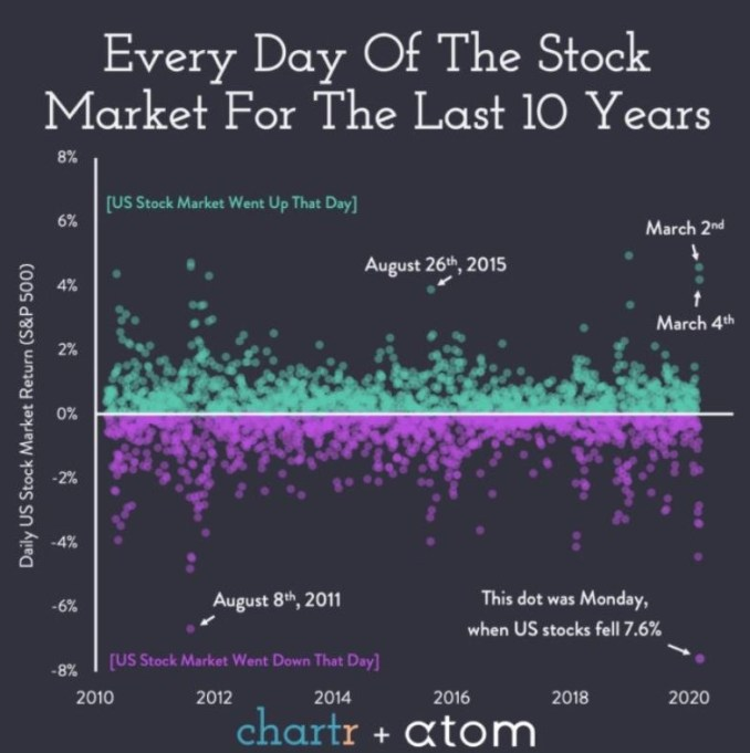 Biggest one day stock market moves