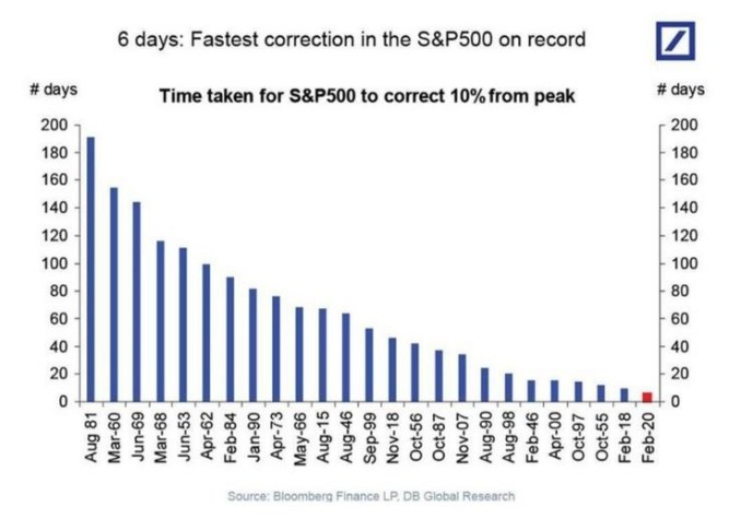 Fastest S&P correction ever