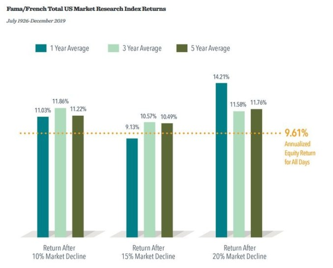 Expected market returns