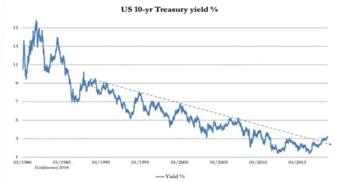 Long term interest rates