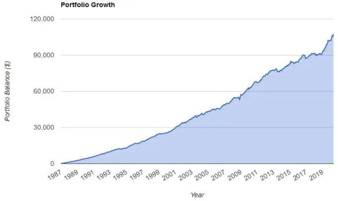 100% bonds graph