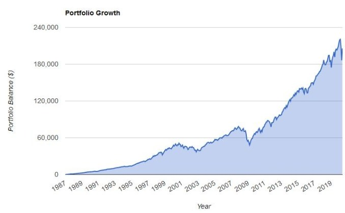 75% equity 25% bonds graph