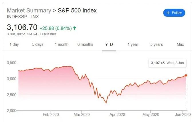 S&P 500 YTD Performance