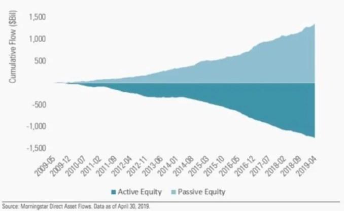 Passive Fund Flows