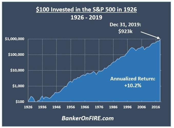 S&P 500 one-time investment