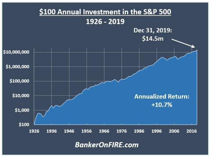 Annual investment in the S&P 500