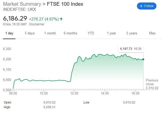 FTSE 100 1 Day