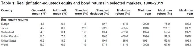 Long term real equity returns