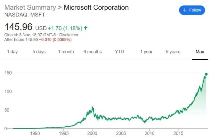Microsoft share price evolution