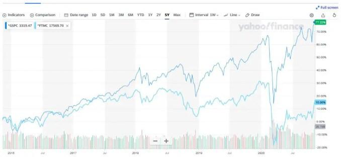 S&P vs FTSE L5Y