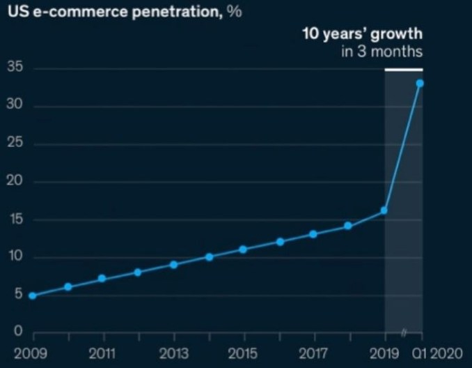 E-commerce penetration
