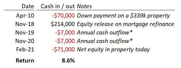 Property returns - 0%