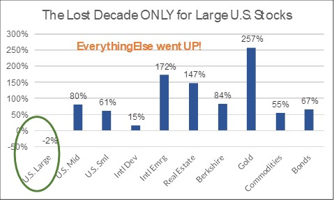 Stock market lost decade - not as bad as it looks