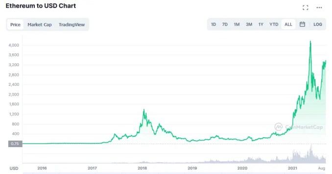 Ether price evolution