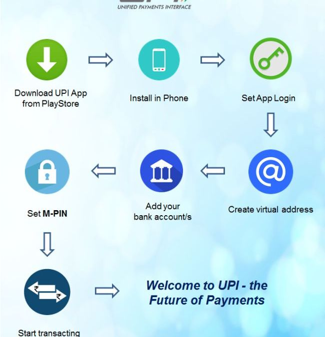 Unified payment system (UPI) is now live for 21 banks