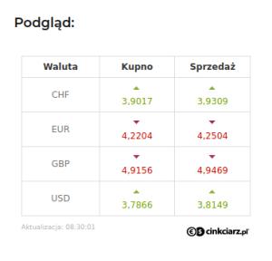 CINKCIARZ kurs walut CHF EUR GBP USD na strone www