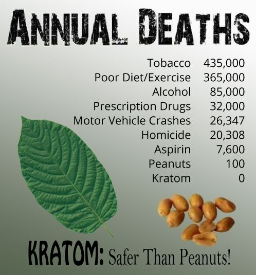 annual deaths in USA says kratom is safer than peanuts