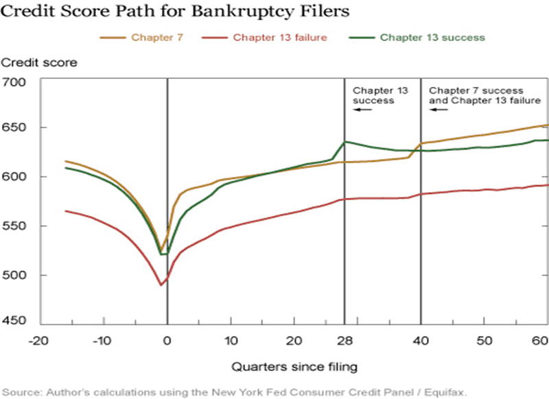 credit score path for bankruptcy filers