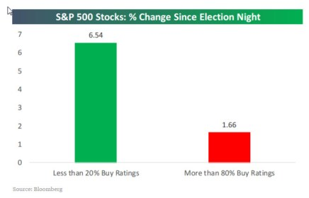 2016-12-09-post-election-perf-of-favorite-and-least-favorite-stocks