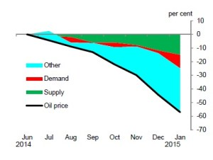 Chart 3: SVAR decomposition of the fall in oil prices