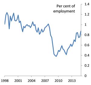 Job-to-job flows
