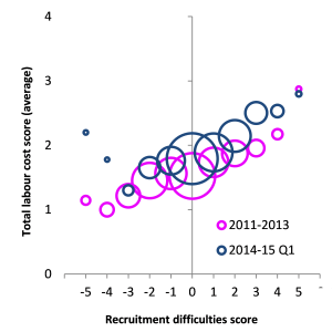 Average score for per capita labour costs for different recruitment difficulties (CVS)