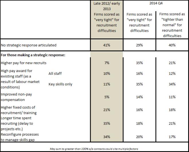 Strategic responses to recruitment difficulties