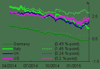 BU 2014_24 Chart 2 Sovereign bonds