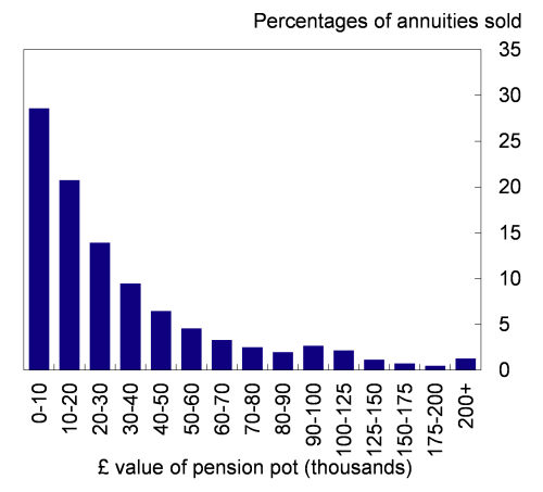 Chart 1: Size of annuities sold in 2013