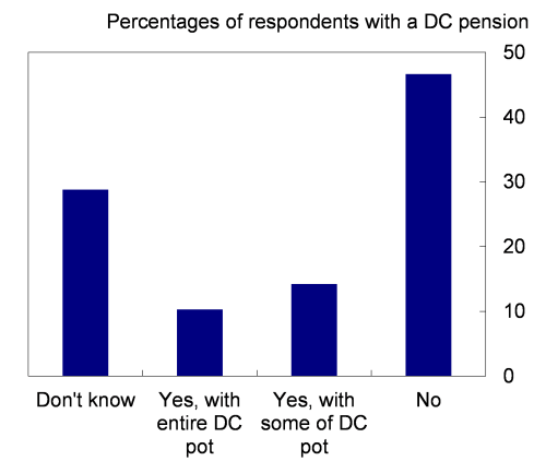 Chart 2: Proportion of households retiring with a DC scheme who plan to buy an annuity