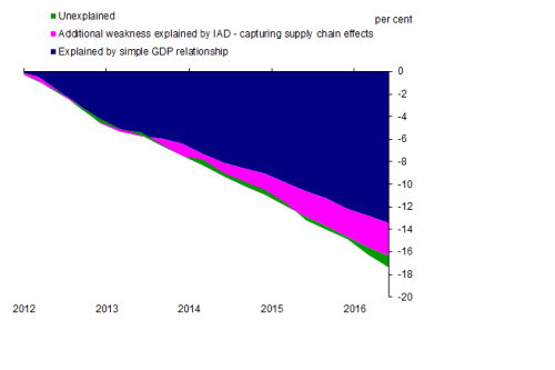 chart-2-explaining-the-shortfall-in-trade-post-crisis