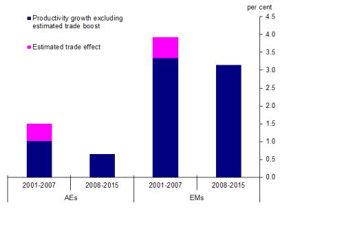 chart-6-impact-of-trade-on-productivity