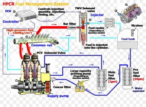 Caterpillar Inc Fuel injection Wiring diagram Electrical