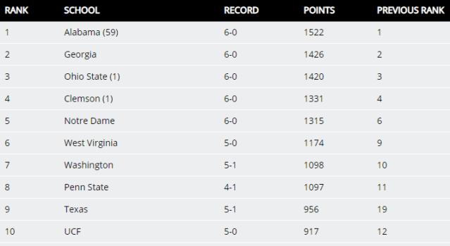 NCAA Top 10