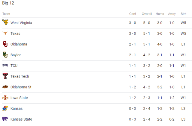 big 12 standings.PNG