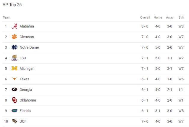 ncaa football rankings.PNG