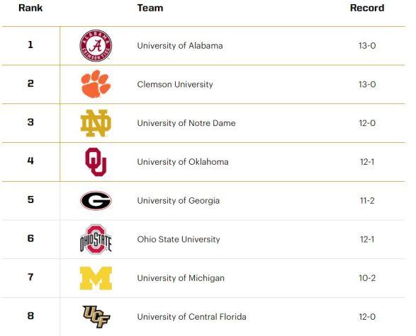 CFP Rankings