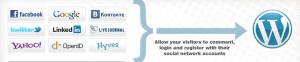 connexion sociale sur wordpress